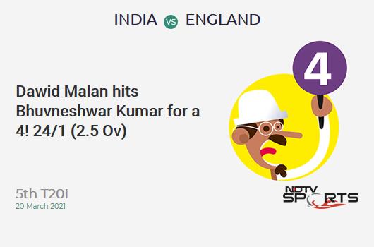 IND vs ENG: 5th T20I: Dawid Malan hits Bhuvneshwar Kumar for a 4! ENG 24/1 (2.5 Ov). Target: 225; RRR: 11.71
