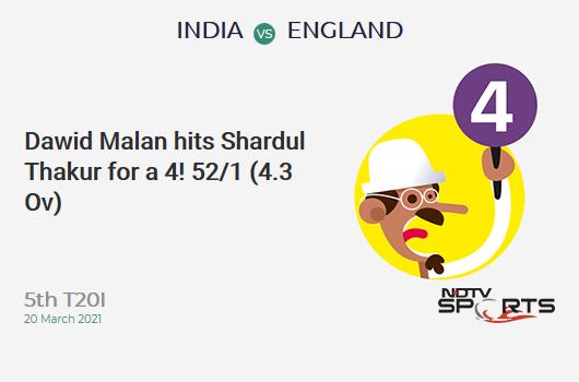IND vs ENG: 5th T20I: Dawid Malan hits Shardul Thakur for a 4! ENG 52/1 (4.3 Ov). Target: 225; RRR: 11.16