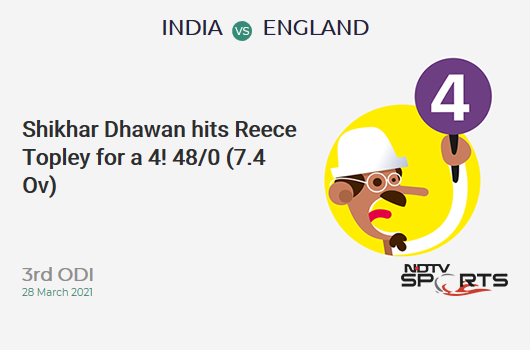 IND vs ENG: 3rd ODI: Shikhar Dhawan hits Reece Topley for a 4! IND 48/0 (7.4 Ov). CRR: 6.26