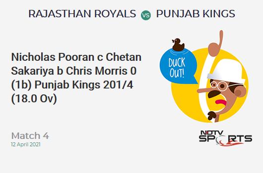 RR vs PBKS: Match 4: WICKET! Nicholas Pooran c Chetan Sakariya b Chris Morris 0 (1b, 0x4, 0x6). PBKS 201/4 (18.0 Ov). CRR: 11.17