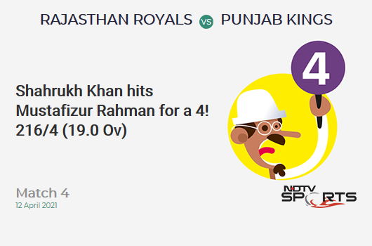 RR vs PBKS: Match 4: Shahrukh Khan hits Mustafizur Rahman for a 4! PBKS 216/4 (19.0 Ov). CRR: 11.37