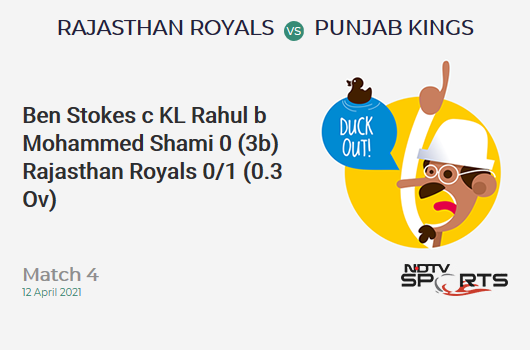 RR vs PBKS: Match 4: WICKET! Ben Stokes c KL Rahul b Mohammed Shami 0 (3b, 0x4, 0x6). RR 0/1 (0.3 Ov). Target: 222; RRR: 11.38