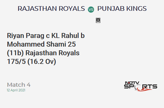 RR vs PBKS: Match 4: WICKET! Riyan Parag c KL Rahul b Mohammed Shami 25 (11b, 1x4, 3x6). RR 175/5 (16.2 Ov). Target: 222; RRR: 12.82