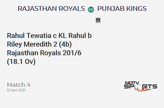 RR vs PBKS: Match 4: WICKET! Rahul Tewatia c KL Rahul b Riley Meredith 2 (4b, 0x4, 0x6). RR 201/6 (18.1 Ov). Target: 222; RRR: 11.45