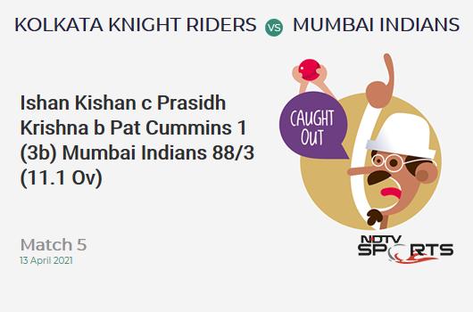 KKR vs MI: Match 5: WICKET! Ishan Kishan c Prasidh Krishna b Pat Cummins 1 (3b, 0x4, 0x6). MI 88/3 (11.1 Ov). CRR: 7.88