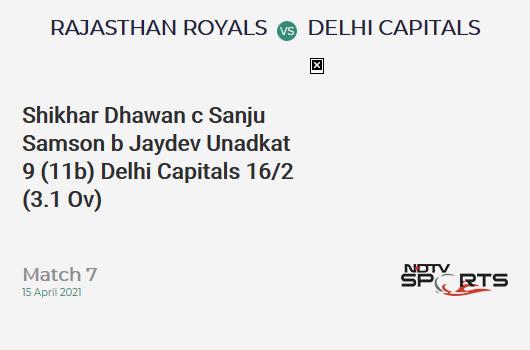 RR vs DC: Match 7: WICKET! Shikhar Dhawan c Sanju Samson b Jaydev Unadkat 9 (11b, 1x4, 0x6). DC 16/2 (3.1 Ov). CRR: 5.05
