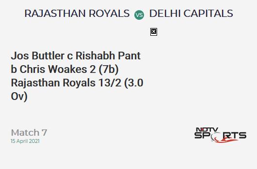 RR vs DC: Match 7: WICKET! Jos Buttler c Rishabh Pant b Chris Woakes 2 (7b, 0x4, 0x6). RR 13/2 (3.0 Ov). Target: 148; RRR: 7.94