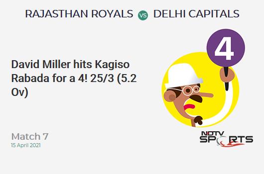 RR vs DC: Match 7: David Miller hits Kagiso Rabada for a 4! RR 25/3 (5.2 Ov). Target: 148; RRR: 8.39