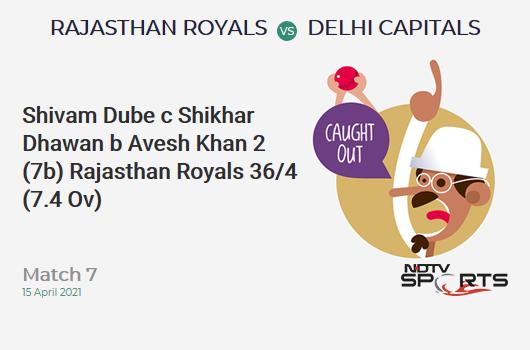 RR vs DC: Match 7: WICKET! Shivam Dube c Shikhar Dhawan b Avesh Khan 2 (7b, 0x4, 0x6). RR 36/4 (7.4 Ov). Target: 148; RRR: 9.08