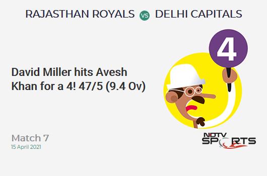 RR vs DC: Match 7: David Miller hits Avesh Khan for a 4! RR 47/5 (9.4 Ov). Target: 148; RRR: 9.77