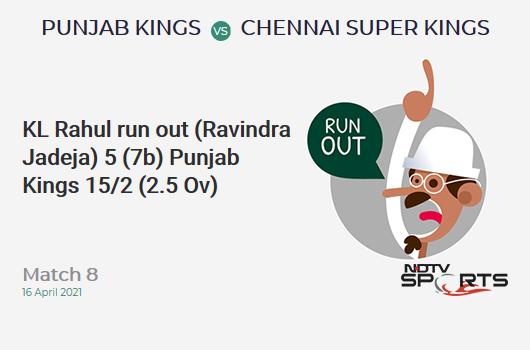 PBKS vs CSK: Match 8: WICKET! KL Rahul run out (Ravindra Jadeja) 5 (7b, 1x4, 0x6). PBKS 15/2 (2.5 Ov). CRR: 5.29