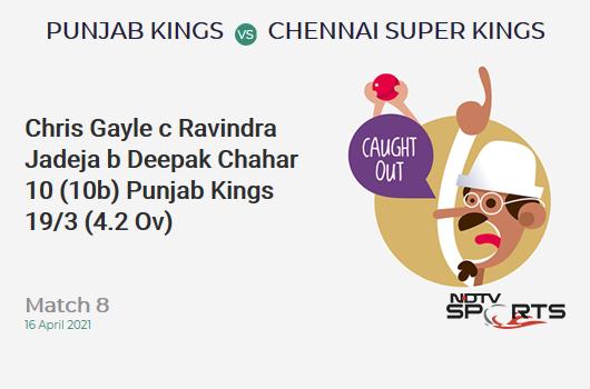 PBKS vs CSK: Match 8: WICKET! Chris Gayle c Ravindra Jadeja b Deepak Chahar 10 (10b, 2x4, 0x6). PBKS 19/3 (4.2 Ov). CRR: 4.38