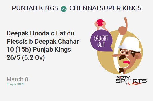 PBKS vs CSK: Match 8: WICKET! Deepak Hooda c Faf du Plessis b Deepak Chahar 10 (15b, 1x4, 0x6). PBKS 26/5 (6.2 Ov). CRR: 4.11