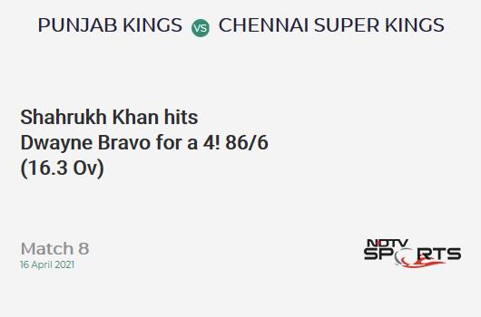PBKS vs CSK: Match 8: Shahrukh Khan hits Dwayne Bravo for a 4! PBKS 86/6 (16.3 Ov). CRR: 5.21