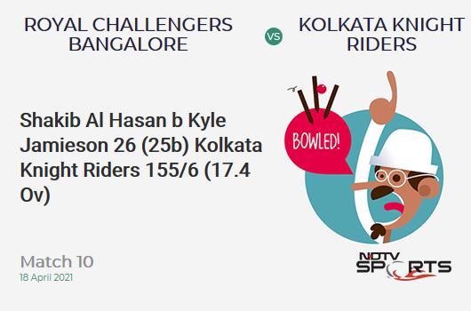 RCB vs KKR: Match 10: WICKET! Shakib Al Hasan b Kyle Jamieson 26 (25b, 1x4, 1x6). KKR 155/6 (17.4 Ov). Target: 205; RRR: 21.43