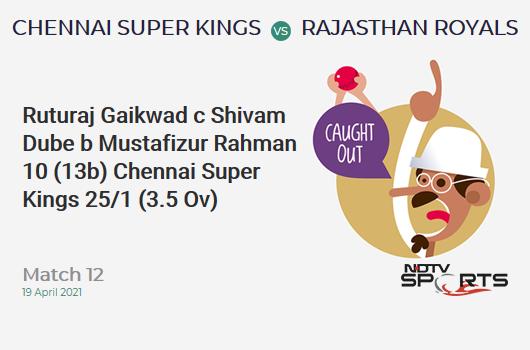 CSK vs RR: Match 12: WICKET! Ruturaj Gaikwad c Shivam Dube b Mustafizur Rahman 10 (13b, 1x4, 0x6). CSK 25/1 (3.5 Ov). CRR: 6.52