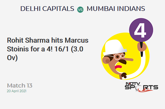 DC vs MI: Match 13: Rohit Sharma hits Marcus Stoinis for a 4! MI 16/1 (3.0 Ov). CRR: 5.33
