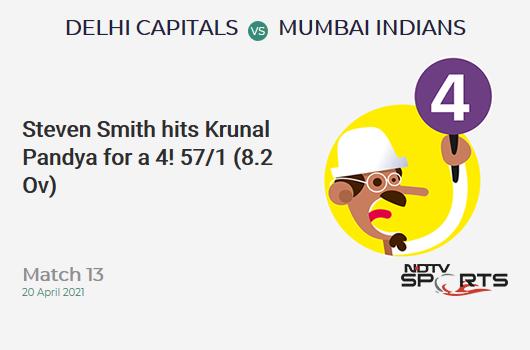 DC vs MI: Match 13: Steven Smith hits Krunal Pandya for a 4! DC 57/1 (8.2 Ov). Target: 138; RRR: 6.94
