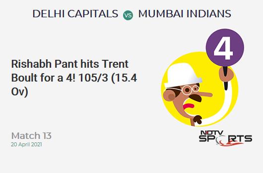 DC vs MI: Match 13: Rishabh Pant hits Trent Boult for a 4! DC 105/3 (15.4 Ov). Target: 138; RRR: 7.62
