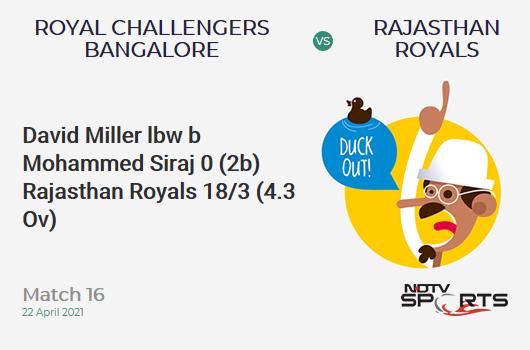 RCB vs RR: Match 16: WICKET! David Miller lbw b Mohammed Siraj 0 (2b, 0x4, 0x6). RR 18/3 (4.3 Ov). CRR: 4