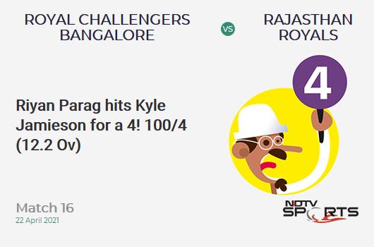 RCB vs RR: Match 16: Riyan Parag hits Kyle Jamieson for a 4! RR 100/4 (12.2 Ov). CRR: 8.11