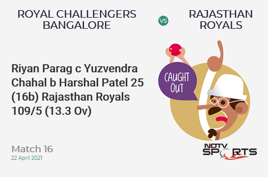 RCB vs RR: Match 16: WICKET! Riyan Parag c Yuzvendra Chahal b Harshal Patel 25 (16b, 4x4, 0x6). RR 109/5 (13.3 Ov). CRR: 8.07