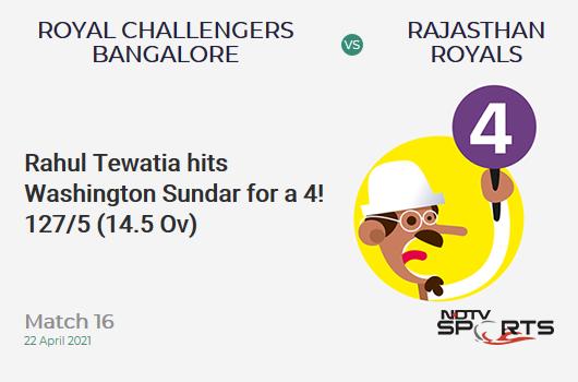 RCB vs RR: Match 16: Rahul Tewatia hits Washington Sundar for a 4! RR 127/5 (14.5 Ov). CRR: 8.56