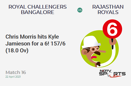 RCB vs RR: Match 16: It's a SIX! Chris Morris hits Kyle Jamieson. RR 157/6 (18.0 Ov). CRR: 8.72
