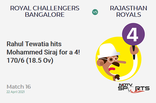 RCB vs RR: Match 16: Rahul Tewatia hits Mohammed Siraj for a 4! RR 170/6 (18.5 Ov). CRR: 9.03