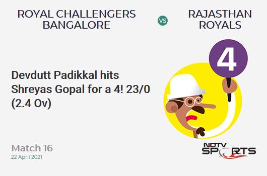 RCB vs RR: Match 16: Devdutt Padikkal hits Shreyas Gopal for a 4! RCB 23/0 (2.4 Ov). Target: 178; RRR: 8.94