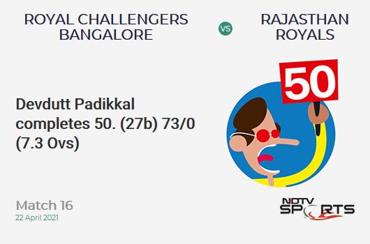 RCB vs RR: Match 16: FIFTY! Devdutt Padikkal completes 52 (27b, 8x4, 2x6). RCB 73/0 (7.3 Ovs). Target: 178; RRR: 8.4