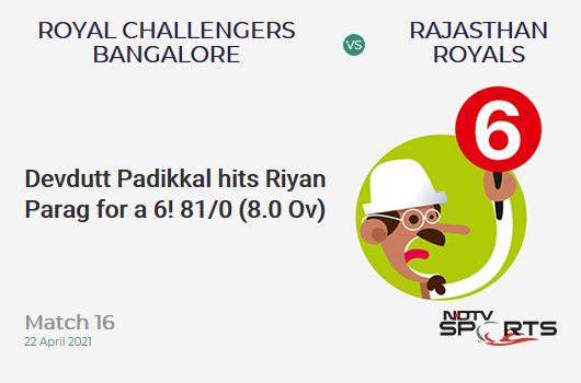 RCB vs RR: Match 16: It's a SIX! Devdutt Padikkal hits Riyan Parag. RCB 81/0 (8.0 Ov). Target: 178; RRR: 8.08