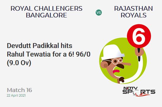 RCB vs RR: Match 16: It's a SIX! Devdutt Padikkal hits Rahul Tewatia. RCB 96/0 (9.0 Ov). Target: 178; RRR: 7.45