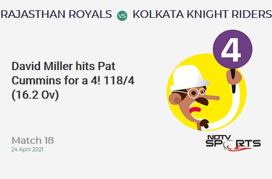 RR vs KKR: Match 18: David Miller hits Pat Cummins for a 4! RR 118/4 (16.2 Ov). Target: 134; RRR: 4.36