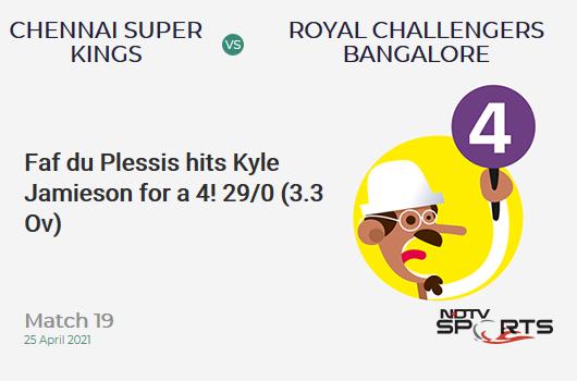CSK vs RCB: Match 19: Faf du Plessis hits Kyle Jamieson for a 4! CSK 29/0 (3.3 Ov). CRR: 8.29
