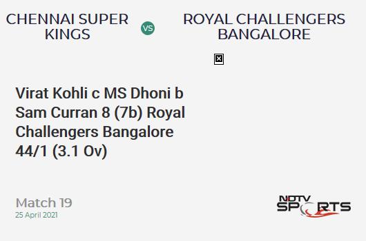 CSK vs RCB: Match 19: WICKET! Virat Kohli c MS Dhoni b Sam Curran 8 (7b, 1x4, 0x6). RCB 44/1 (3.1 Ov). Target: 192; RRR: 8.79