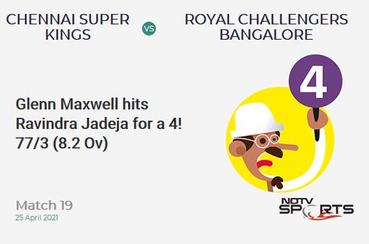 CSK vs RCB: Match 19: Glenn Maxwell hits Ravindra Jadeja for a 4! RCB 77/3 (8.2 Ov). Target: 192; RRR: 9.86