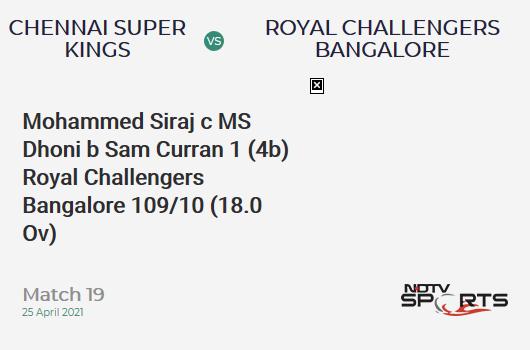 CSK vs RCB: Match 19: WICKET! Mohammed Siraj c MS Dhoni b Sam Curran 1 (4b, 0x4, 0x6). RCB 109/10 (18.0 Ov). Target: 192; RRR: 41.50
