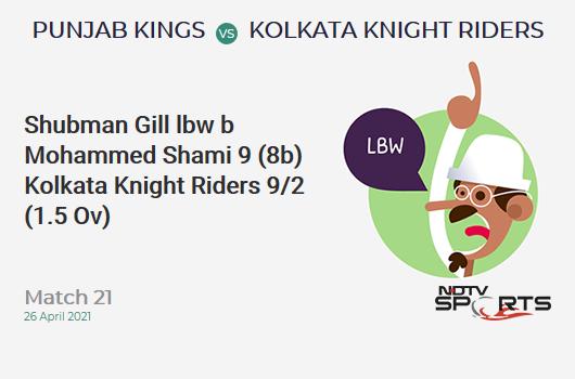 PBKS vs KKR: Match 21: WICKET! Shubman Gill lbw b Mohammed Shami 9 (8b, 2x4, 0x6). KKR 9/2 (1.5 Ov). Target: 124; RRR: 6.33
