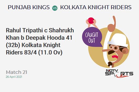PBKS vs KKR: Match 21: WICKET! Rahul Tripathi c Shahrukh Khan b Deepak Hooda 41 (32b, 7x4, 0x6). KKR 83/4 (11.0 Ov). Target: 124; RRR: 4.56