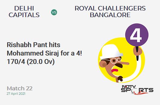 DC vs RCB: Match 22: Rishabh Pant hits Mohammed Siraj for a 4! DC 170/4 (20.0 Ov). Target: 172; CRR: 8.5