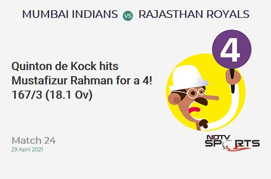 MI vs RR: Match 24: Quinton de Kock hits Mustafizur Rahman for a 4! MI 167/3 (18.1 Ov). Target: 172; RRR: 2.73