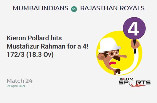 MI vs RR: Match 24: Kieron Pollard hits Mustafizur Rahman for a 4! MI 172/3 (18.3 Ov). Target: 172; CRR: 9.3