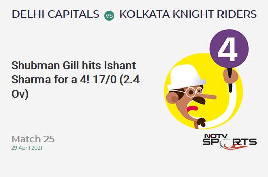 DC vs KKR: मैच 25: शुभमन गिल ने इशांत शर्मा को 4 रन पर आउट किया  केकेआर 17/0 (2.4 ओव)।  सीआरआर: 6.38
