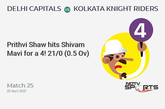 DC vs KKR: Match 25: Prithvi Shaw hits Shivam Mavi for a 4! DC 21/0 (0.5 Ov). Target: 155; RRR: 6.99