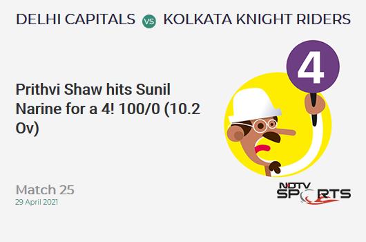 DC vs KKR: Match 25: Prithvi Shaw hits Sunil Narine for a 4! DC 100/0 (10.2 Ov). Target: 155; RRR: 5.69