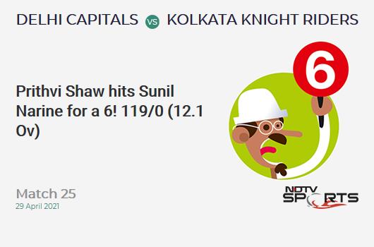 DC vs KKR: Match 25: It's a SIX! Prithvi Shaw hits Sunil Narine. DC 119/0 (12.1 Ov). Target: 155; RRR: 4.60