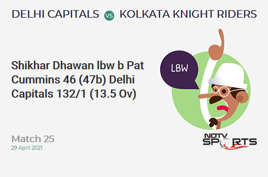 DC vs KKR: Match 25: WICKET! Shikhar Dhawan lbw b Pat Cummins 46 (47b, 4x4, 1x6). DC 132/1 (13.5 Ov). Target: 155; RRR: 3.73