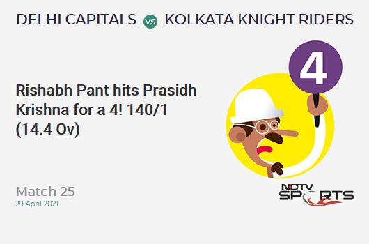 DC vs KKR: Match 25: Rishabh Pant hits Prasidh Krishna for a 4! DC 140/1 (14.4 Ov). Target: 155; RRR: 2.81