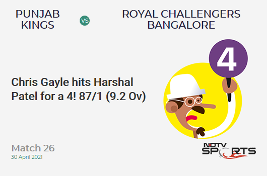 PBKS vs RCB: Match 26: Chris Gayle hits Harshal Patel for a 4! PBKS 87/1 (9.2 Ov). CRR: 9.32